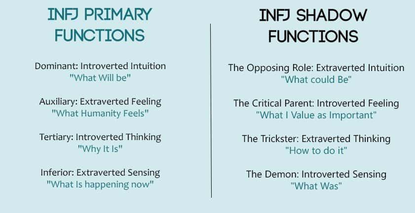 INFJ Functions