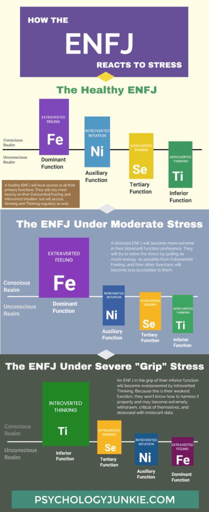 ENFJ Stress