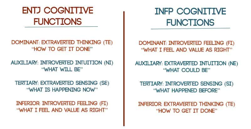 When Opposites Attract - INFPs and Compatibility with ENTJs and