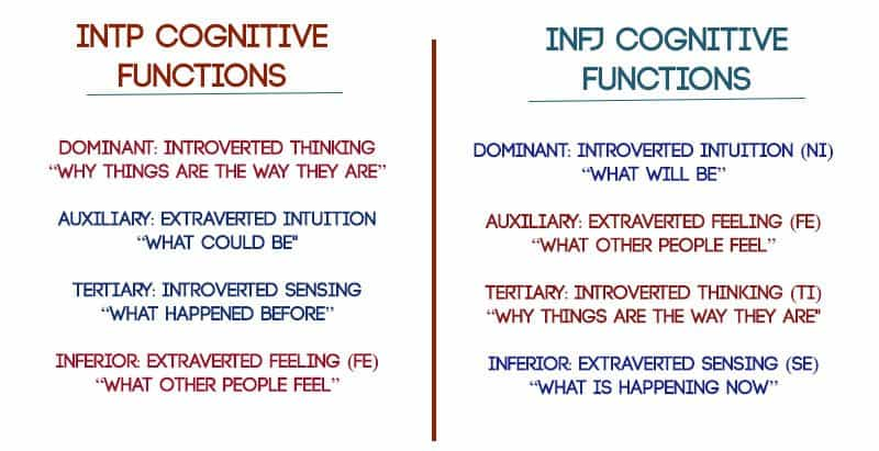 Myers-Briggs® and Relationships - Why INFJs and INTPs Fall