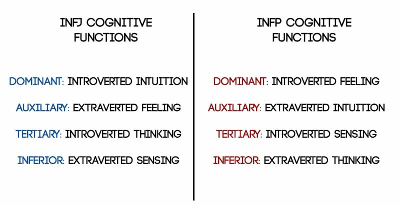 INFJ INFP cognitive functions - Psychology Junkie