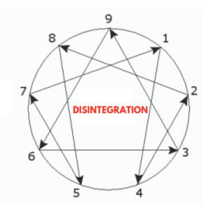 #enneagram disintegration