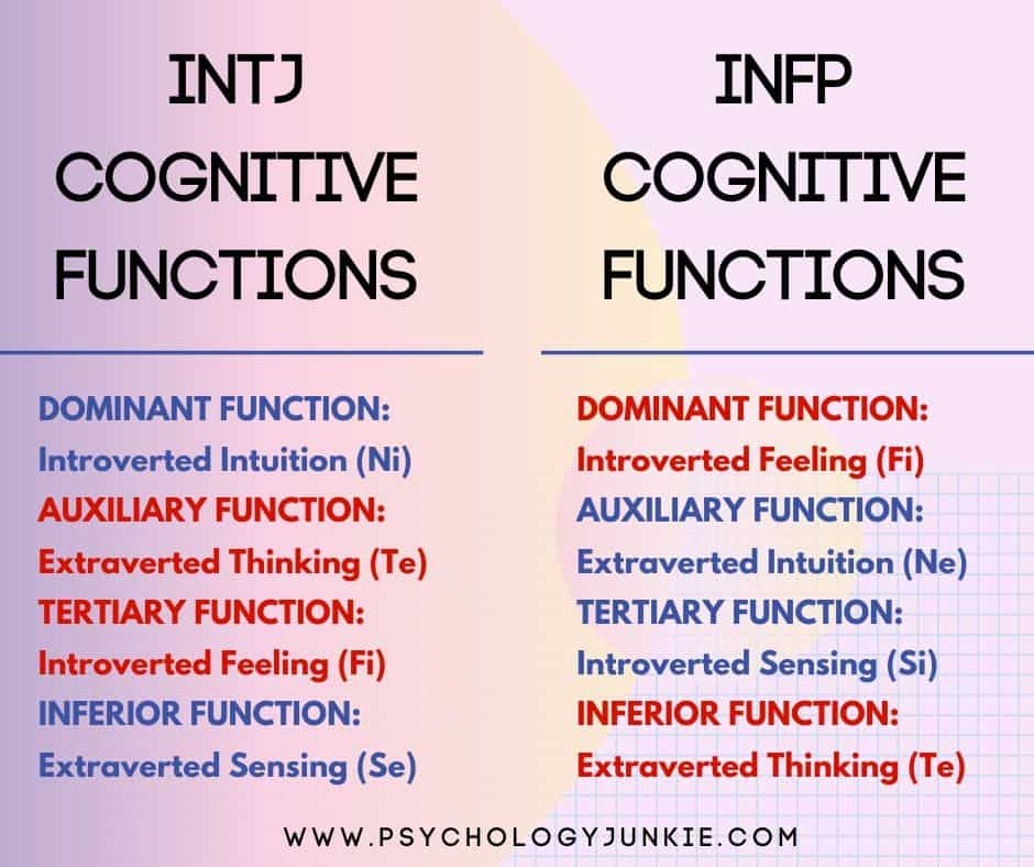 A comparative look at the cognitive functions between the #INFP and #INTJ