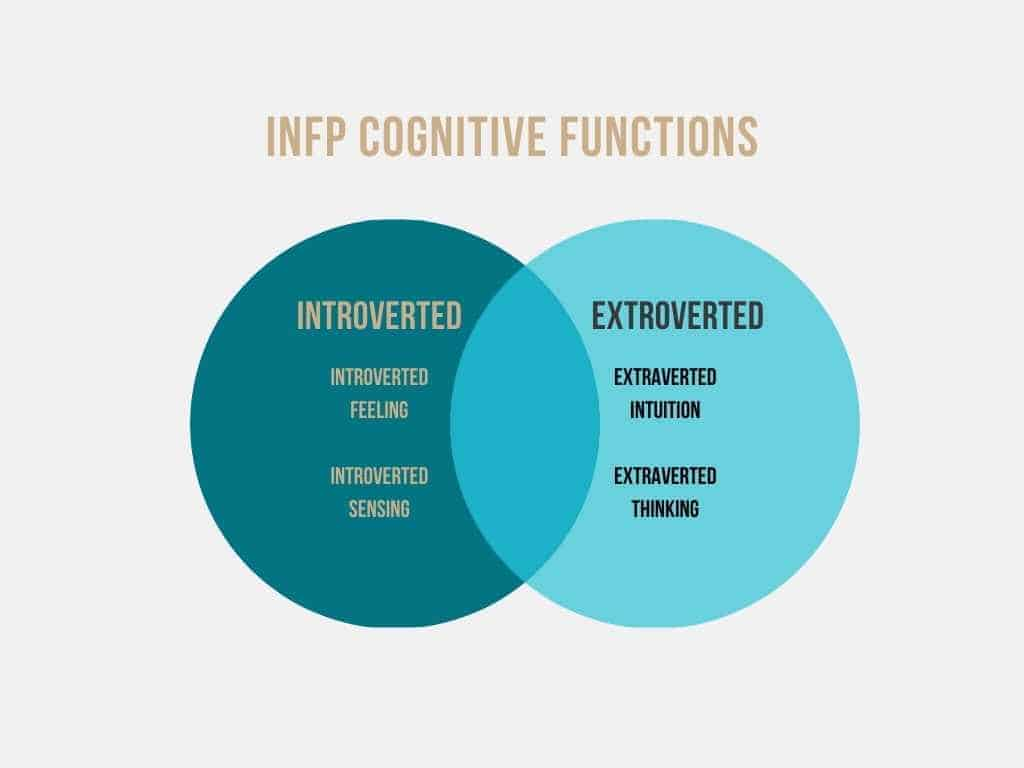 INFP introverted and extroverted cognitive functions